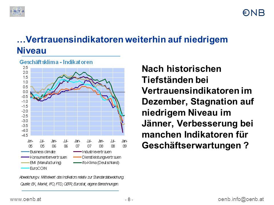 www.oenb.at - 8 - oenb.info@oenb.at …Vertrauensindikatoren weiterhin auf niedrigem Niveau Nach historischen Tiefständen bei Vertrauensindikatoren im D