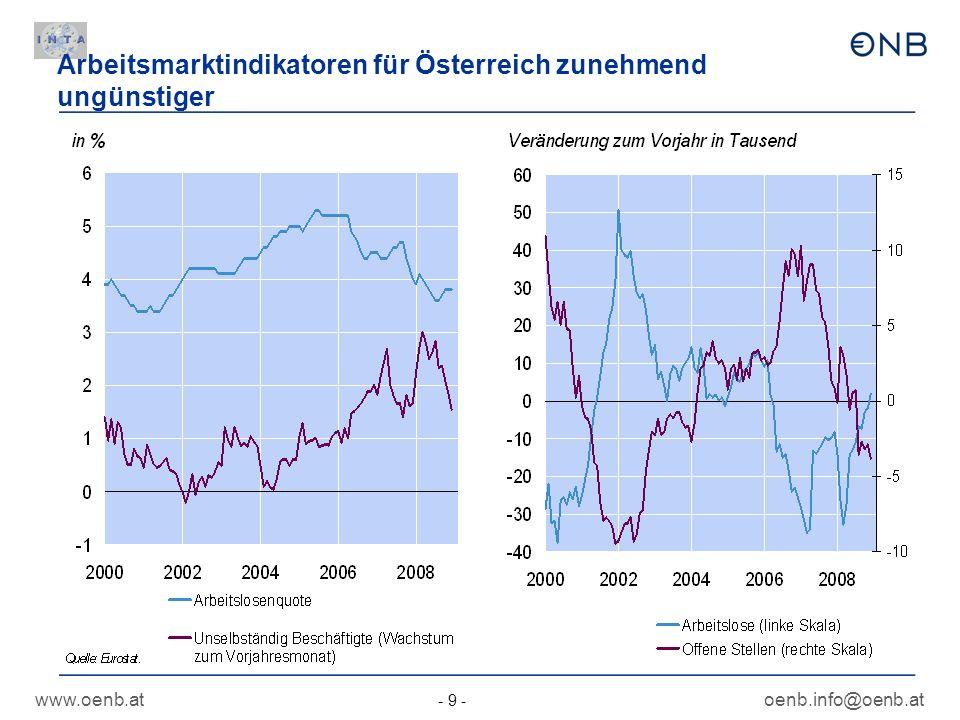 www.oenb.at - 9 - oenb.info@oenb.at Arbeitsmarktindikatoren für Österreich zunehmend ungünstiger