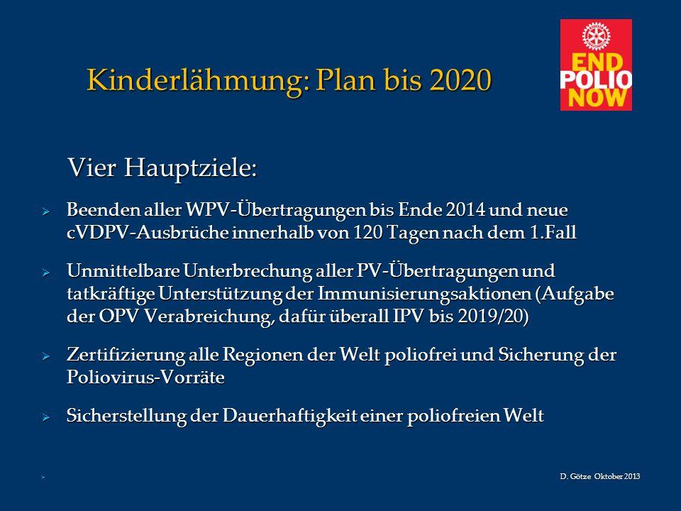 Kinderlähmung: Plan bis 2020 Kinderlähmung: Plan bis 2020 Vier Hauptziele: Vier Hauptziele: Beenden aller WPV-Übertragungen bis Ende 2014 und neue cVD