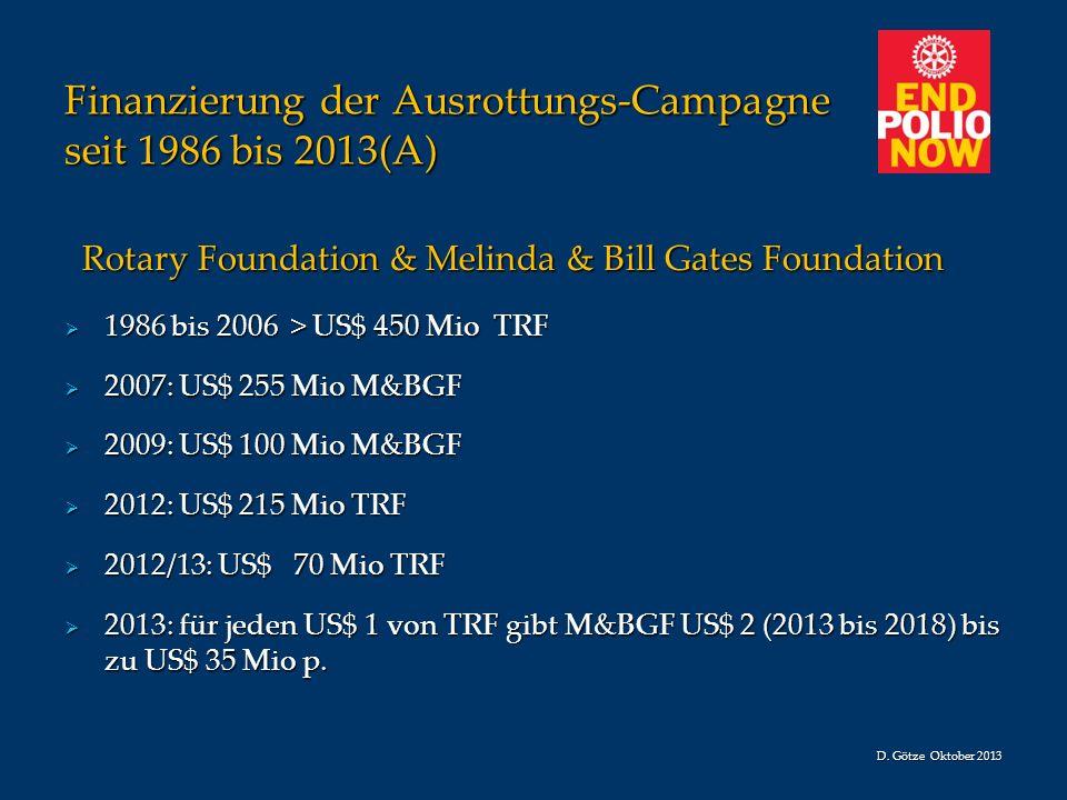 Finanzierung der Ausrottungs-Campagne seit 1986 bis 2013(A) Rotary Foundation & Melinda & Bill Gates Foundation Rotary Foundation & Melinda & Bill Gat