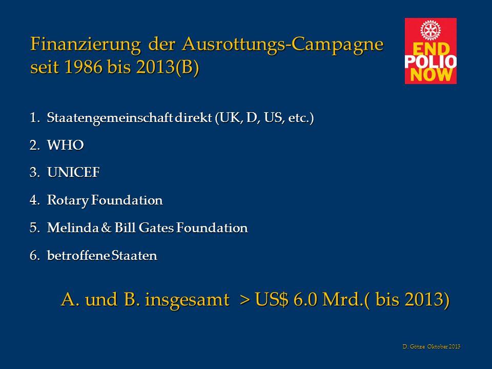 Finanzierung der Ausrottungs-Campagne seit 1986 bis 2013(B) 1. Staatengemeinschaft direkt (UK, D, US, etc.) 2. WHO 3. UNICEF 4. Rotary Foundation 5. M