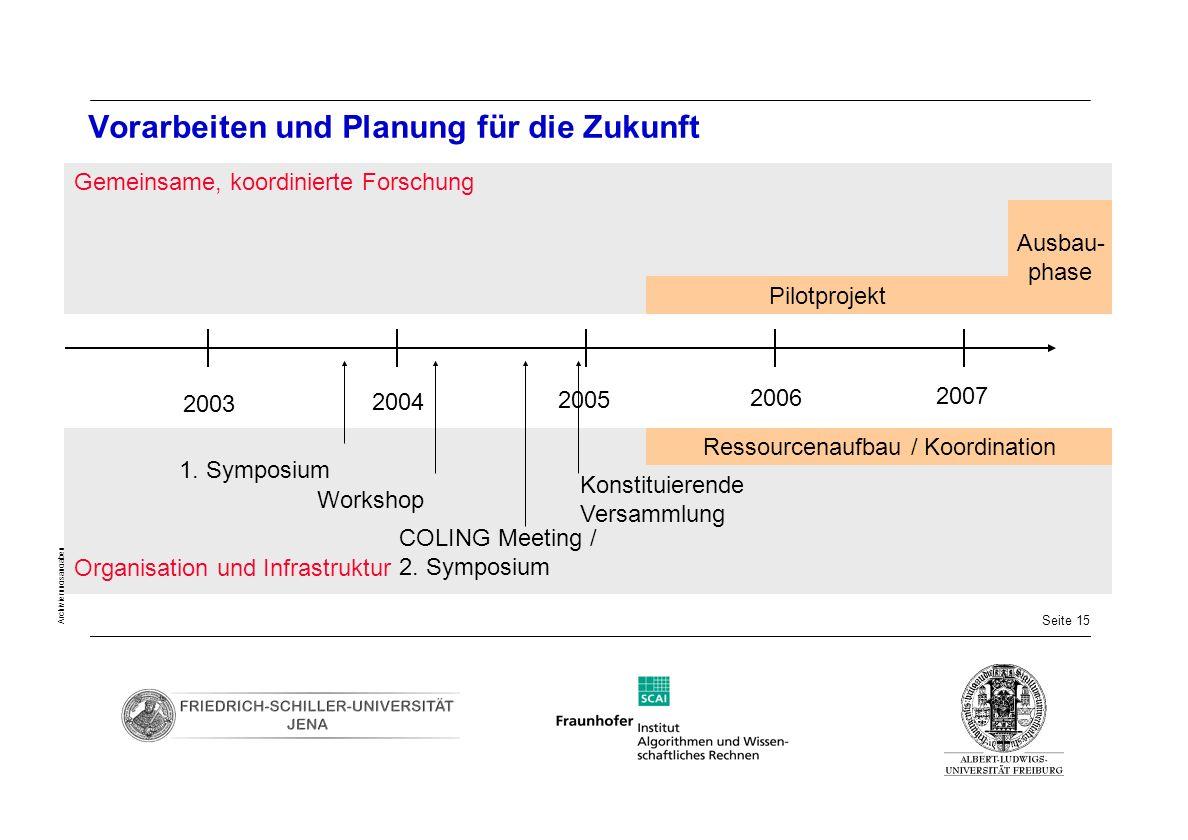 Seite 15 Archivierungsangaben Vorarbeiten und Planung für die Zukunft 2003 2004 2005 2006 2007 Gemeinsame, koordinierte Forschung Organisation und Inf