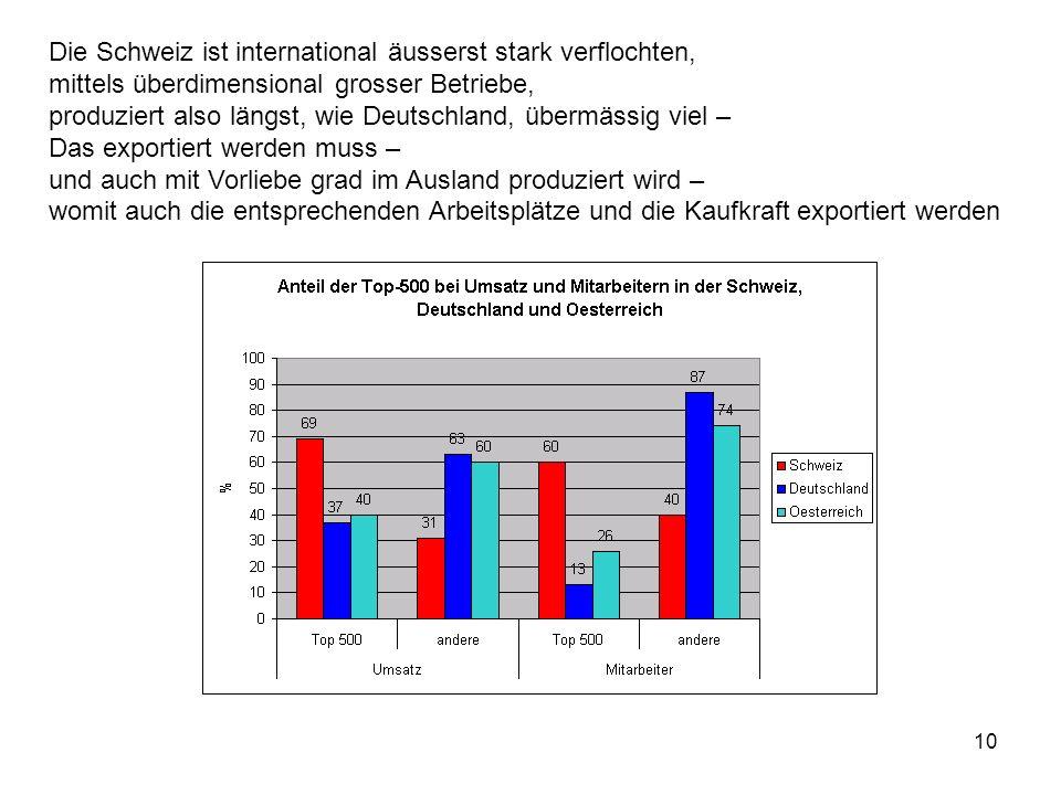 10 Die Schweiz ist international äusserst stark verflochten, mittels überdimensional grosser Betriebe, produziert also längst, wie Deutschland, übermä