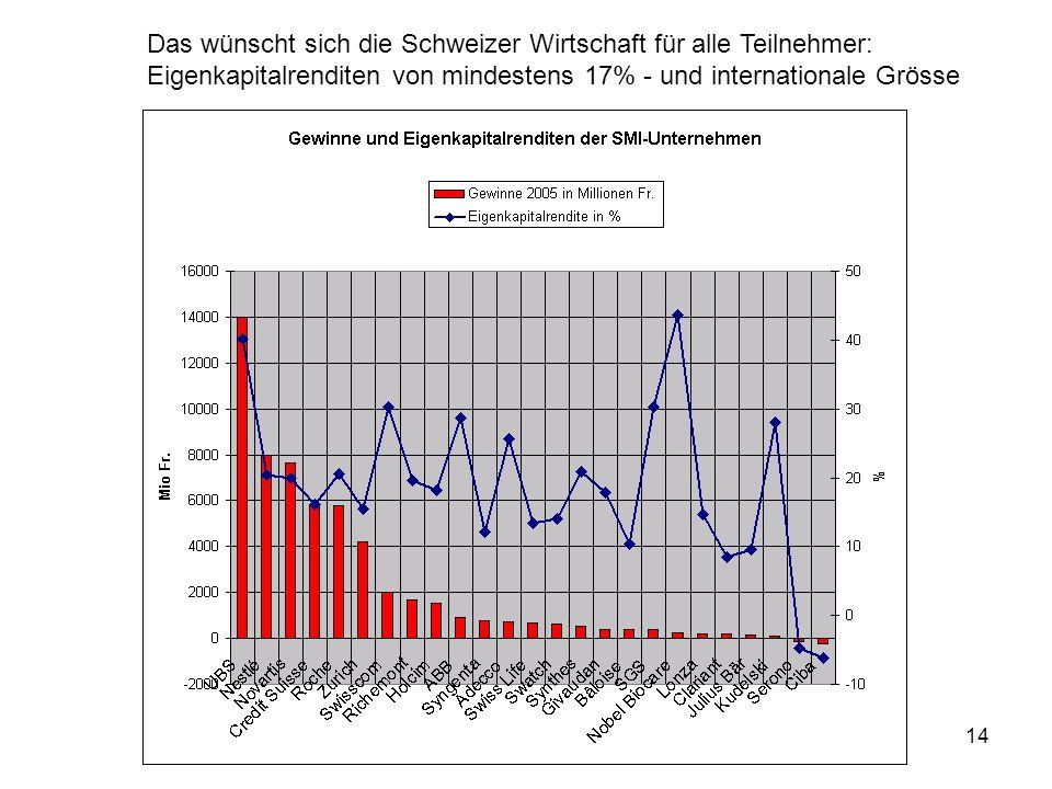 14 Das wünscht sich die Schweizer Wirtschaft für alle Teilnehmer: Eigenkapitalrenditen von mindestens 17% - und internationale Grösse