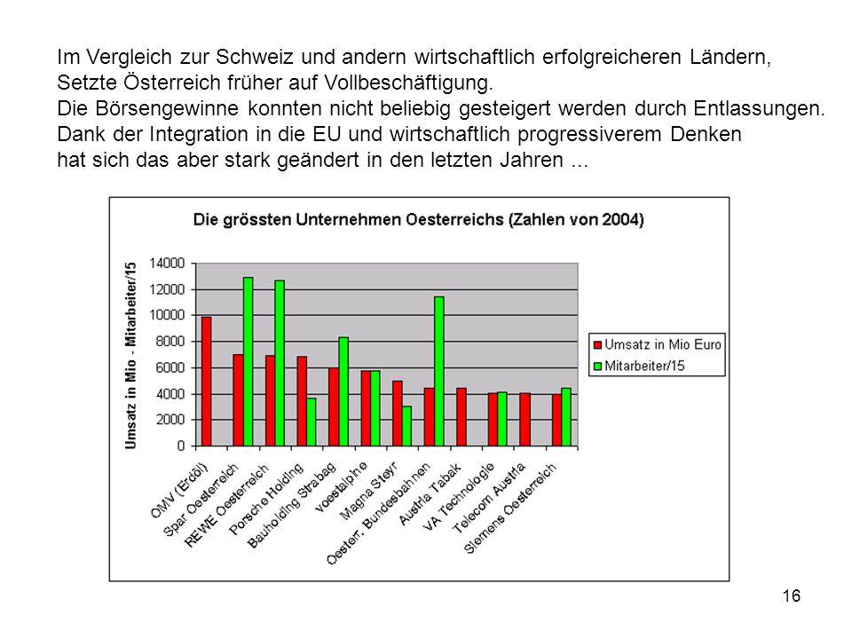 16 Im Vergleich zur Schweiz und andern wirtschaftlich erfolgreicheren Ländern, Setzte Österreich früher auf Vollbeschäftigung. Die Börsengewinne konnt