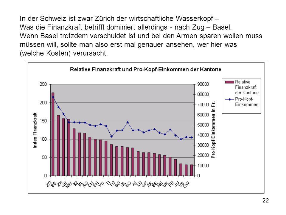 22 In der Schweiz ist zwar Zürich der wirtschaftliche Wasserkopf – Was die Finanzkraft betrifft dominiert allerdings - nach Zug – Basel. Wenn Basel tr