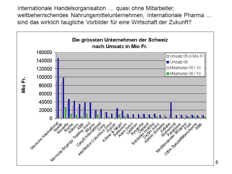 6 Internationale Handelsorganisation … quasi ohne Mitarbeiter, weltbeherrschendes Nahrungsmittelunternehmen, Internationale Pharma … sind das wirklich