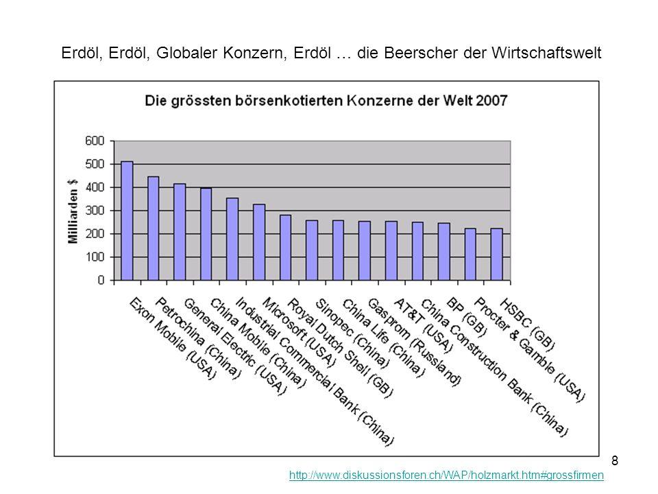 8 Erdöl, Erdöl, Globaler Konzern, Erdöl … die Beerscher der Wirtschaftswelt http://www.diskussionsforen.ch/WAP/holzmarkt.htm#grossfirmen