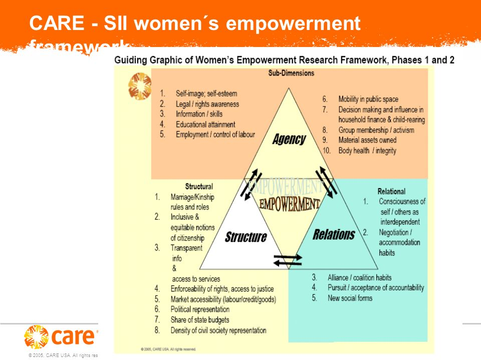 © 2005, CARE USA. All rights reserved. CARE - SII women´s empowerment framework
