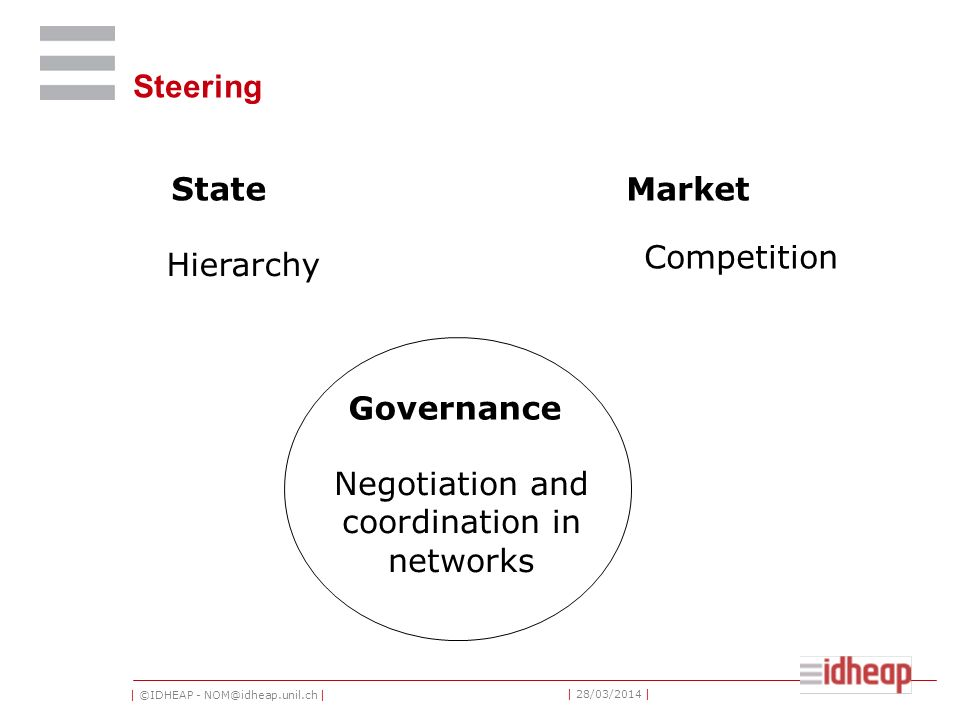 | ©IDHEAP - NOM@idheap.unil.ch | | 28/03/2014 | Steering StateMarket Governance Hierarchy Competition Negotiation and coordination in networks
