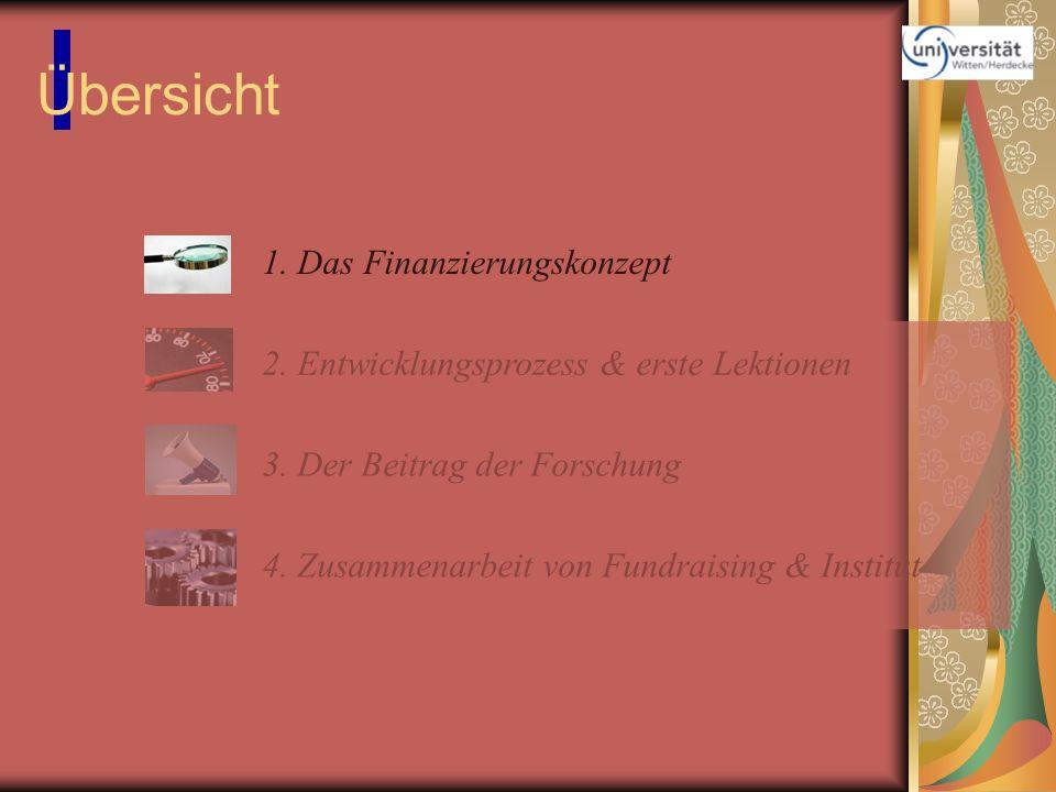 Übersicht 1. Das Finanzierungskonzept 2. Entwicklungsprozess & erste Lektionen 3. Der Beitrag der Forschung 4. Zusammenarbeit von Fundraising & Instit
