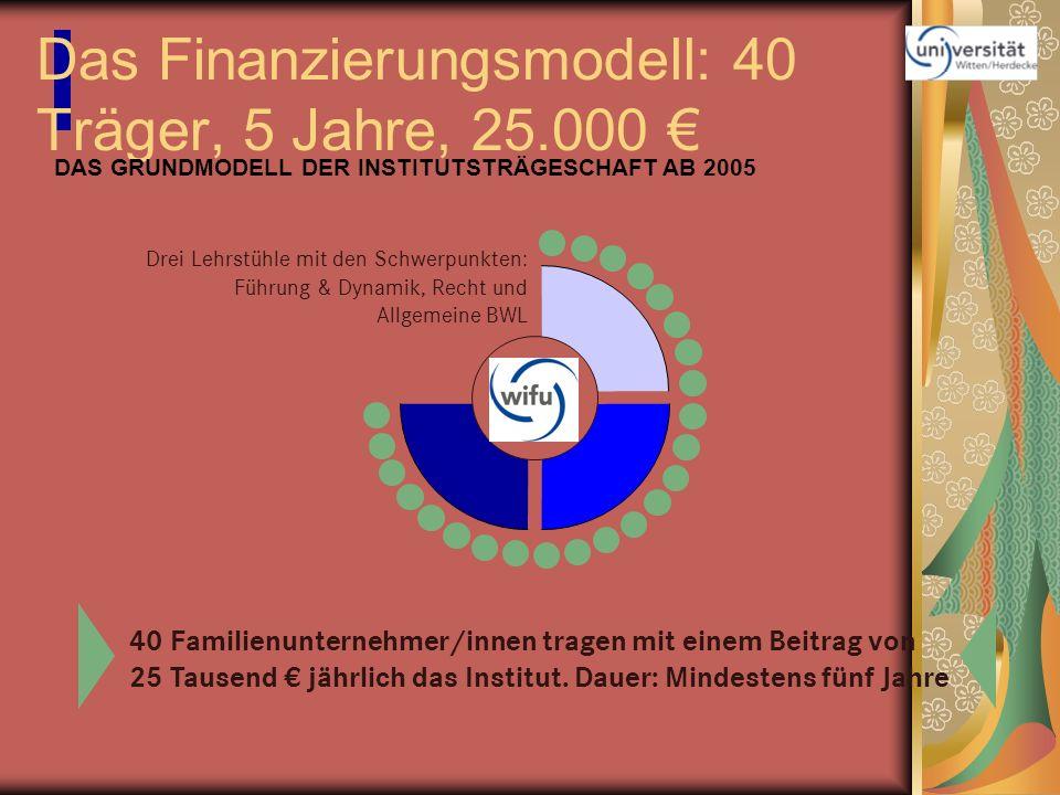 Das Finanzierungsmodell: 40 Träger, 5 Jahre, 25.000 40 Familienunternehmer/innen tragen mit einem Beitrag von 25 Tausend jährlich das Institut. Dauer: