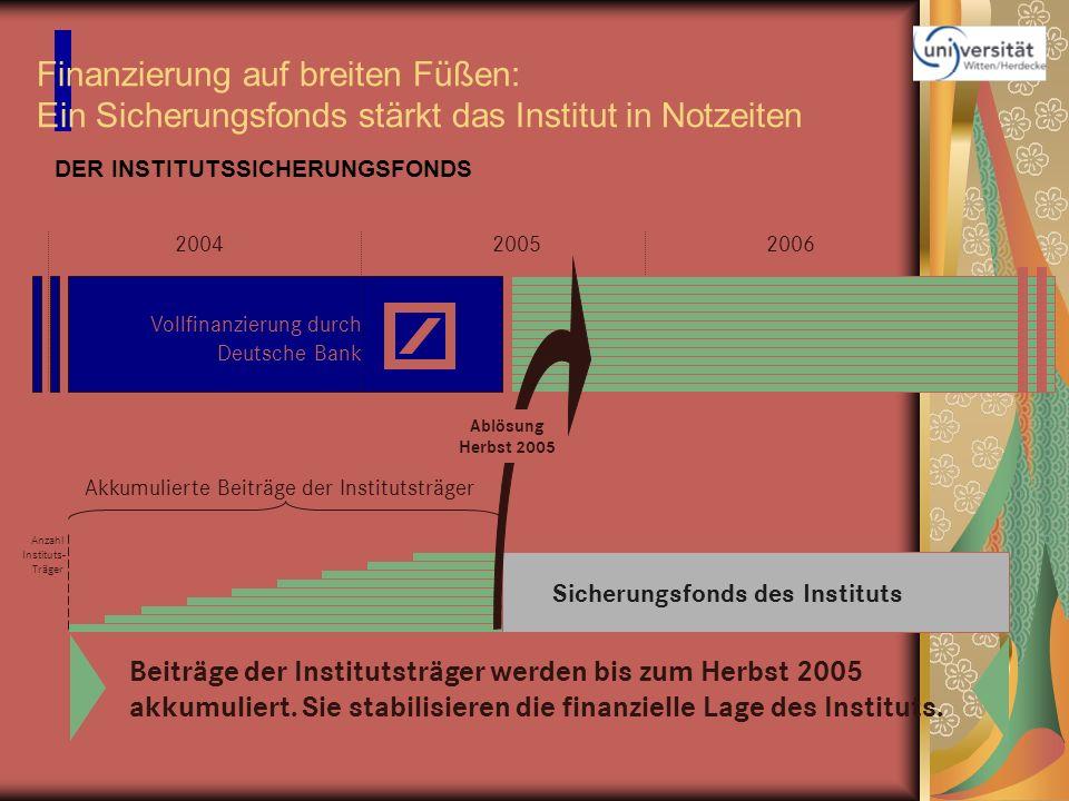 Finanzierung auf breiten Füßen: Ein Sicherungsfonds stärkt das Institut in Notzeiten 200420052006 Vollfinanzierung durch Deutsche Bank Anzahl Institut