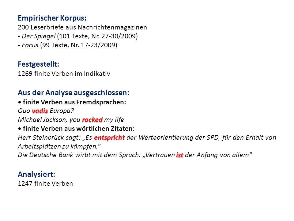 Empirischer Korpus: 200 Leserbriefe aus Nachrichtenmagazinen - Der Spiegel (101 Texte, Nr. 27-30/2009) - Focus (99 Texte, Nr. 17-23/2009) Festgestellt