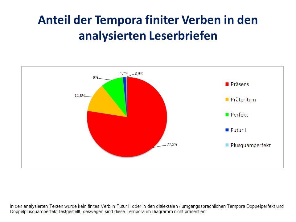 Anteil der Tempora finiter Verben in den analysierten Leserbriefen _________________________ In den analysierten Texten wurde kein finites Verb in Fut
