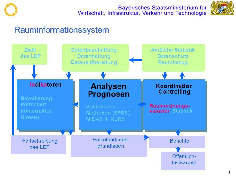 3 Rauminformationssystem Indikatoren Bevölkerung Wirtschaft Infrastruktur Umwelt Analysen Prognosen Statistische Methoden (SPSS), MIDAS II, KURS Raumo