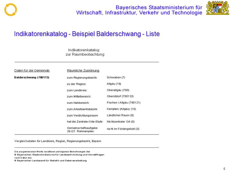 6 Indikatorenkatalog - Beispiel Balderschwang - Liste