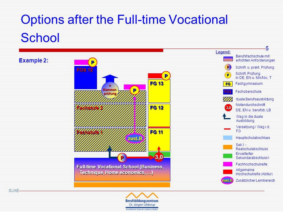 Fachstufe 1 Options after the Full-time Vocational School Full-time Vocational School (Business, Technique, Home economics, …) – 1 year ©JAE Erklärung: Berufsfachschule FG Fachgymnasium P Schrifl.