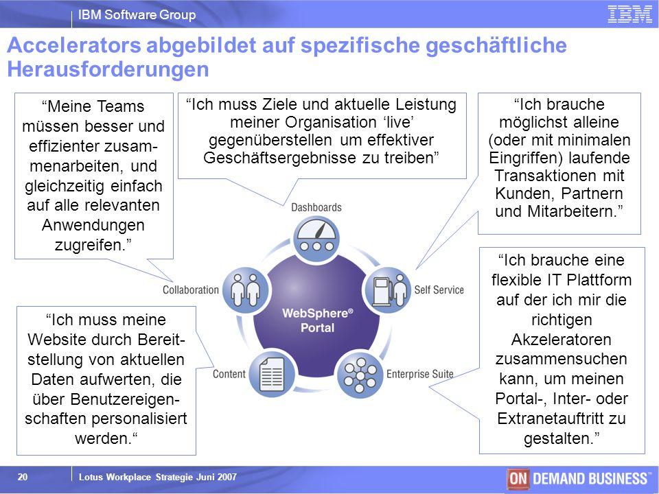 IBM Software Group © 2003 IBM Corporation Lotus Workplace Strategie Juni 2007 20 Accelerators abgebildet auf spezifische geschäftliche Herausforderung