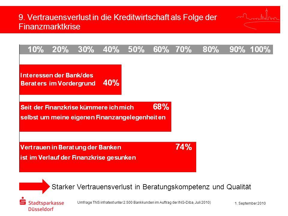 1. September 2010 9. Vertrauensverlust in die Kreditwirtschaft als Folge der Finanzmarktkrise 10. Vertrauensverlust Umfrage TNS infratest unter 2.500