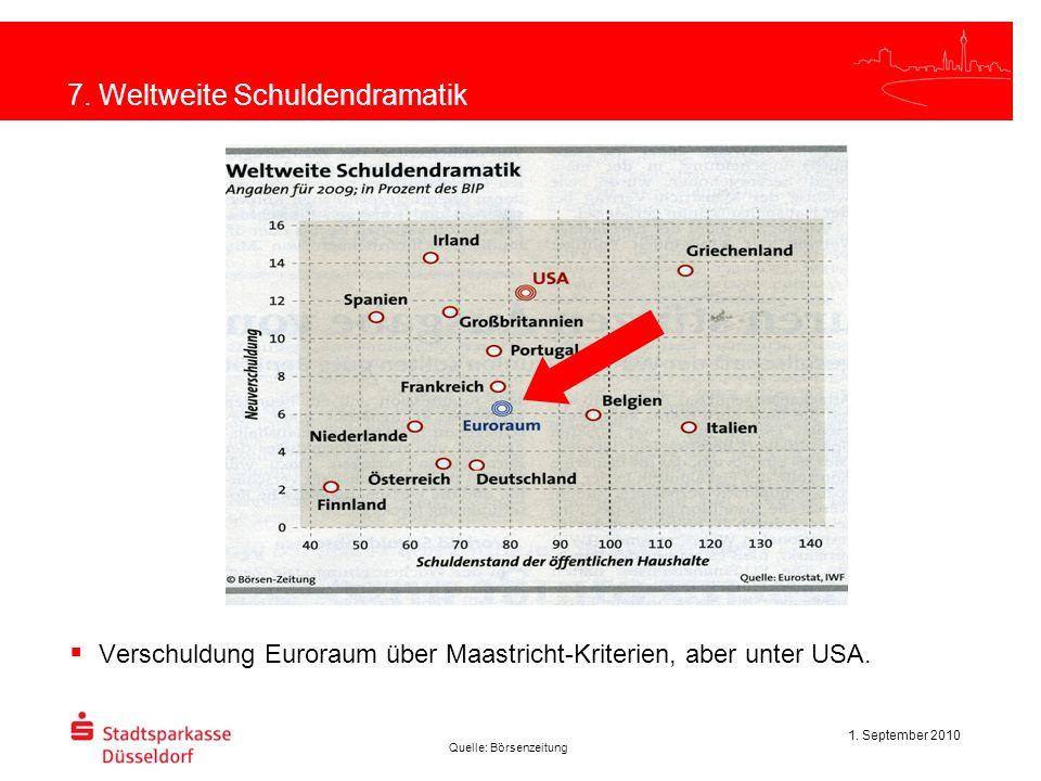 1. September 2010 7. Weltweite Schuldendramatik Verschuldung Euroraum über Maastricht-Kriterien, aber unter USA. Quelle: Börsenzeitung