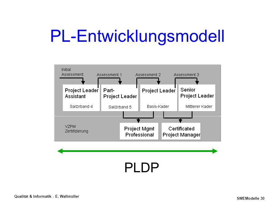 SWEModelle 29 Qualität & Informatik - E. Wallmüller PL-Entwicklungsprozess - PL-Zertifizierung ist nur ein kleiner Teil innerhalb eines Prozesses zur
