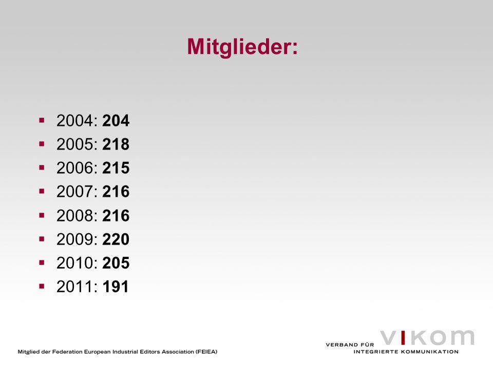 Mitglieder: 2004: 204 2005: 218 2006: 215 2007: 216 2008: 216 2009: 220 2010: 205 2011: 191
