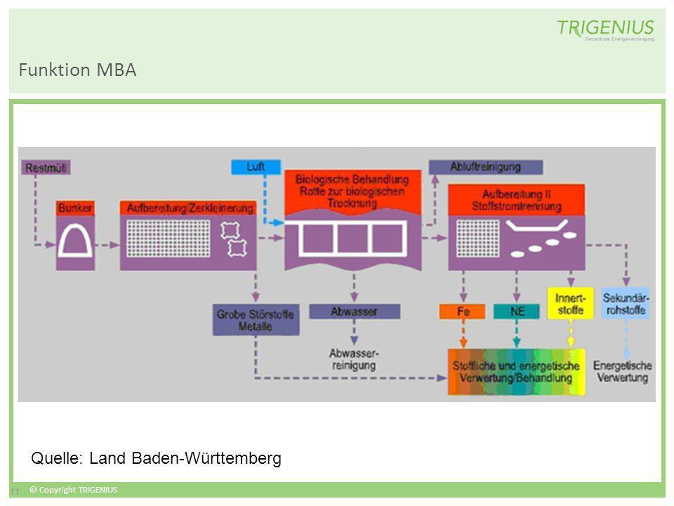 © Copyright TRIGENIUS 11 Funktion MBA Quelle: Land Baden-Württemberg