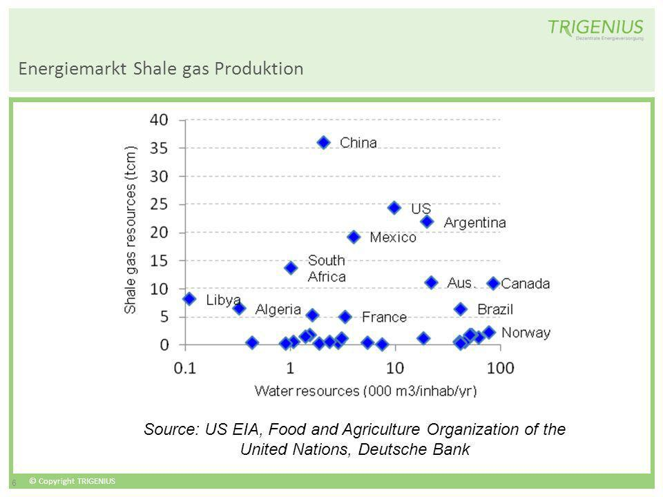 © Copyright TRIGENIUS 6 Energiemarkt Shale gas Produktion Source: US EIA, Food and Agriculture Organization of the United Nations, Deutsche Bank