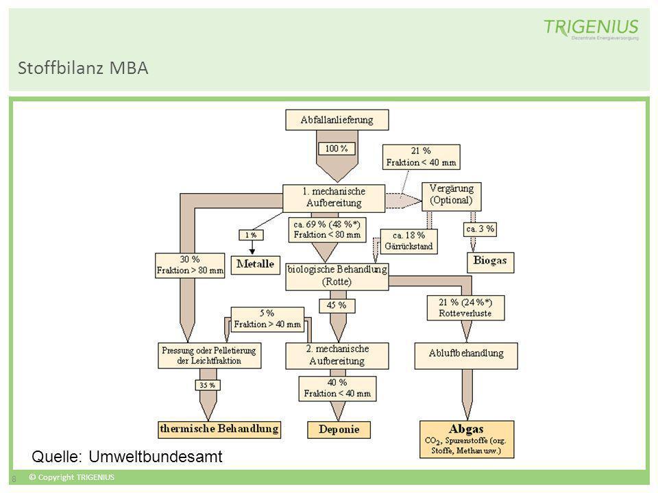 © Copyright TRIGENIUS 8 Stoffbilanz MBA Quelle: Umweltbundesamt