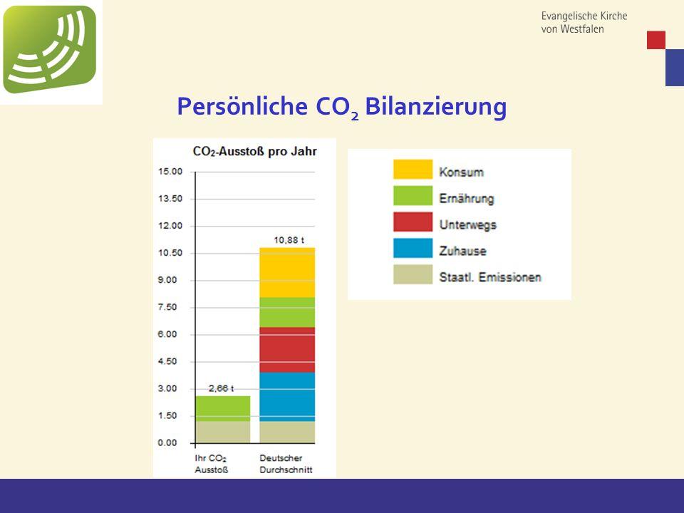 Copyright: EKvW 2008 Persönliche CO 2 Bilanzierung