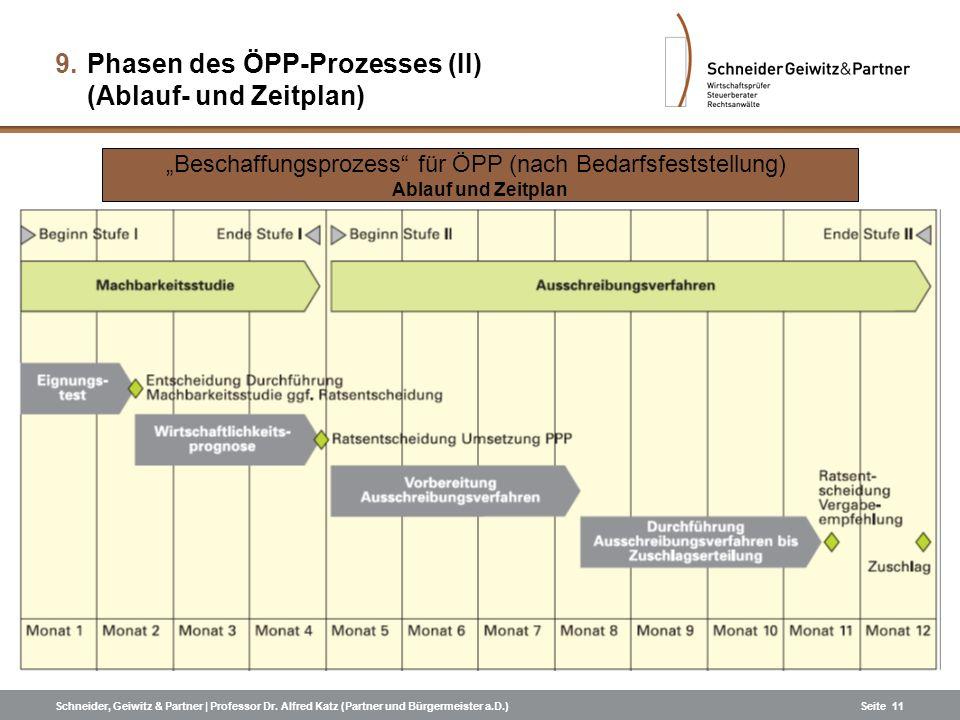 Schneider, Geiwitz & Partner | Professor Dr. Alfred Katz (Partner und Bürgermeister a.D.)Seite 11 Beschaffungsprozess für ÖPP (nach Bedarfsfeststellun