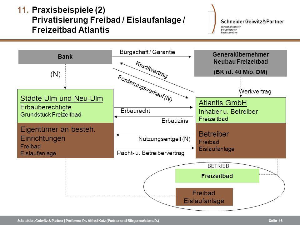 Schneider, Geiwitz & Partner | Professor Dr. Alfred Katz (Partner und Bürgermeister a.D.)Seite 16 11.Praxisbeispiele (2) Privatisierung Freibad / Eisl