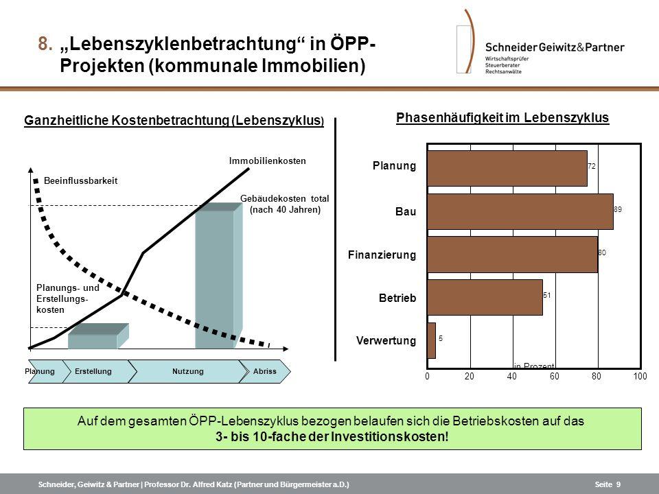 Schneider, Geiwitz & Partner | Professor Dr. Alfred Katz (Partner und Bürgermeister a.D.)Seite 9 Beeinflussbarkeit Immobilienkosten Gebäudekosten tota