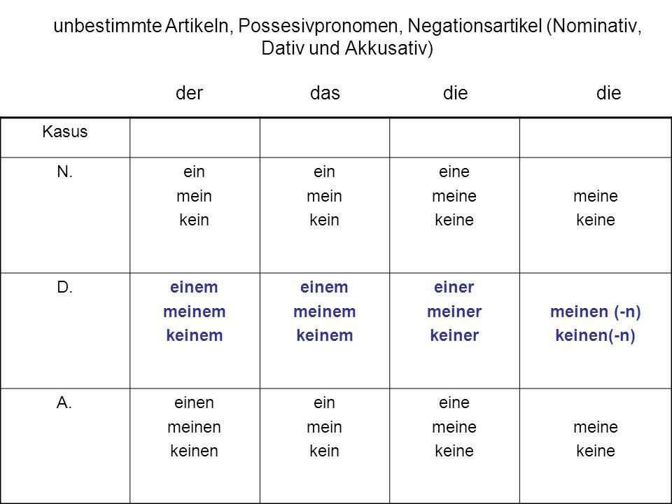 unbestimmte Artikeln, Possesivpronomen, Negationsartikel (Nominativ, Dativ und Akkusativ) der das die die Kasus N.ein mein kein ein mein kein eine mei