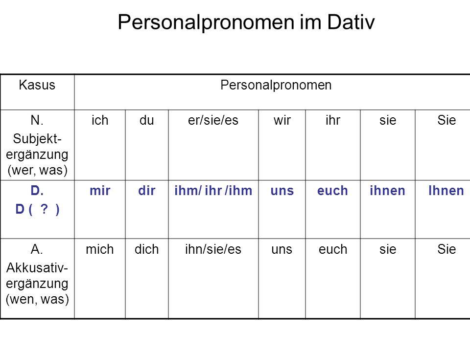 Personalpronomen im Dativ KasusPersonalpronomen N. Subjekt- ergänzung (wer, was) ichduer/sie/eswirihrsieSie D. D ( ? ) mirdirihm/ ihr /ihmunseuchihnen