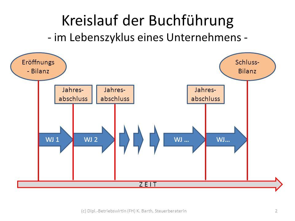 Kreislauf der Buchhaltung - im Laufe eines Wirtschaftsjahres - 3 Eröffnungs- buchungen Laufende Buchungen Vorabschluss- Buchungen Abschluss- buchungen (c) Dipl.-Betriebswirtin (FH) K.