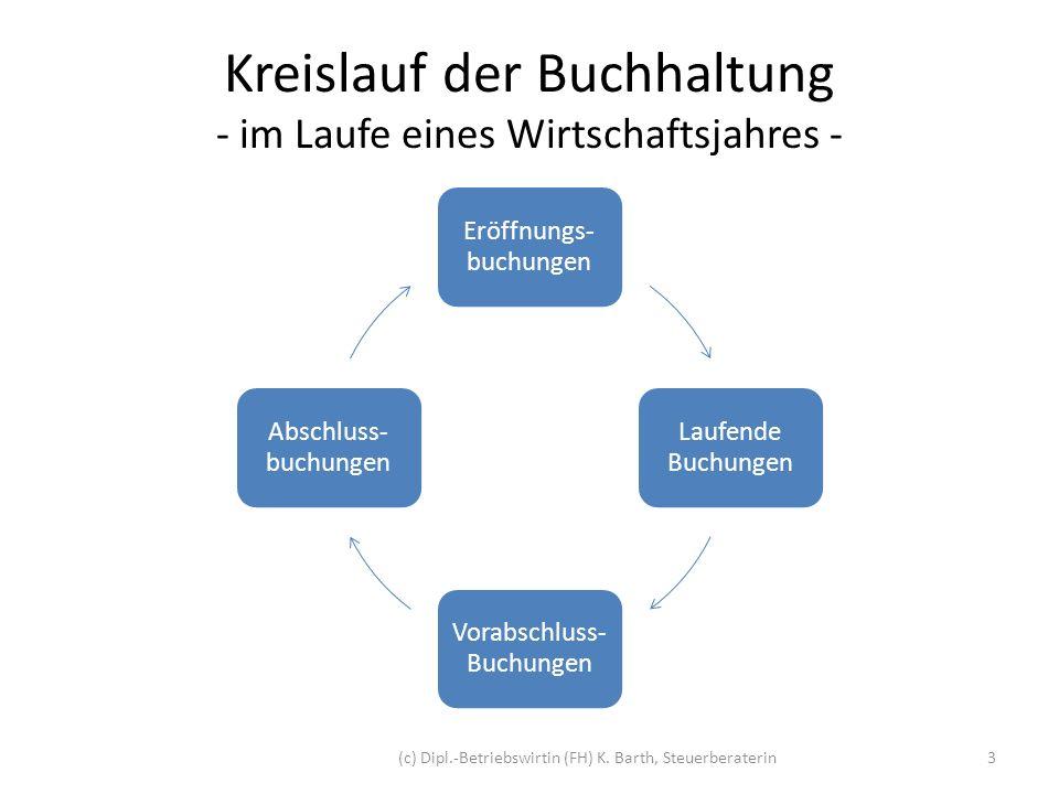 1.Konteneröffnung 1.1 Eröffnung der Bilanzkonten Zu Beginn des Wirtschaftsjahres (z.B.