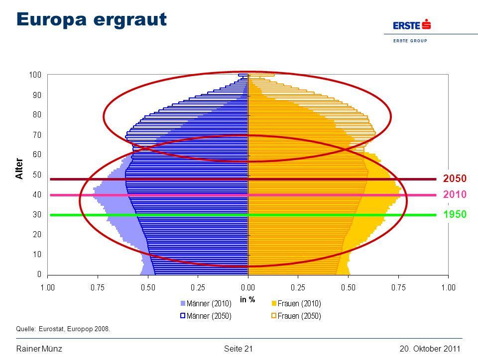 Seite 2120. Oktober 2011Rainer Münz E R S T E G R O U P B A N K A G Europa ergraut Quelle: Eurostat, Europop 2008. 1950 2010 2050 Alter