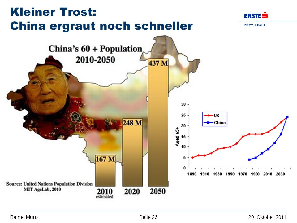 Seite 2620. Oktober 2011Rainer Münz E R S T E G R O U P B A N K A G Kleiner Trost: China ergraut noch schneller