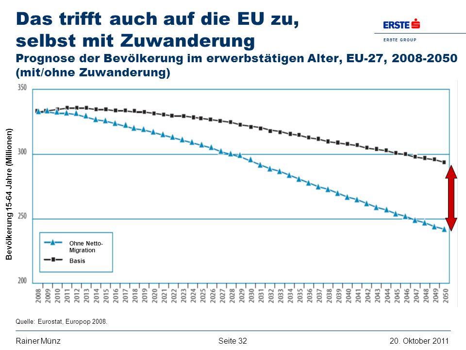 Seite 3220. Oktober 2011Rainer Münz E R S T E G R O U P B A N K A G Das trifft auch auf die EU zu, selbst mit Zuwanderung Prognose der Bevölkerung im