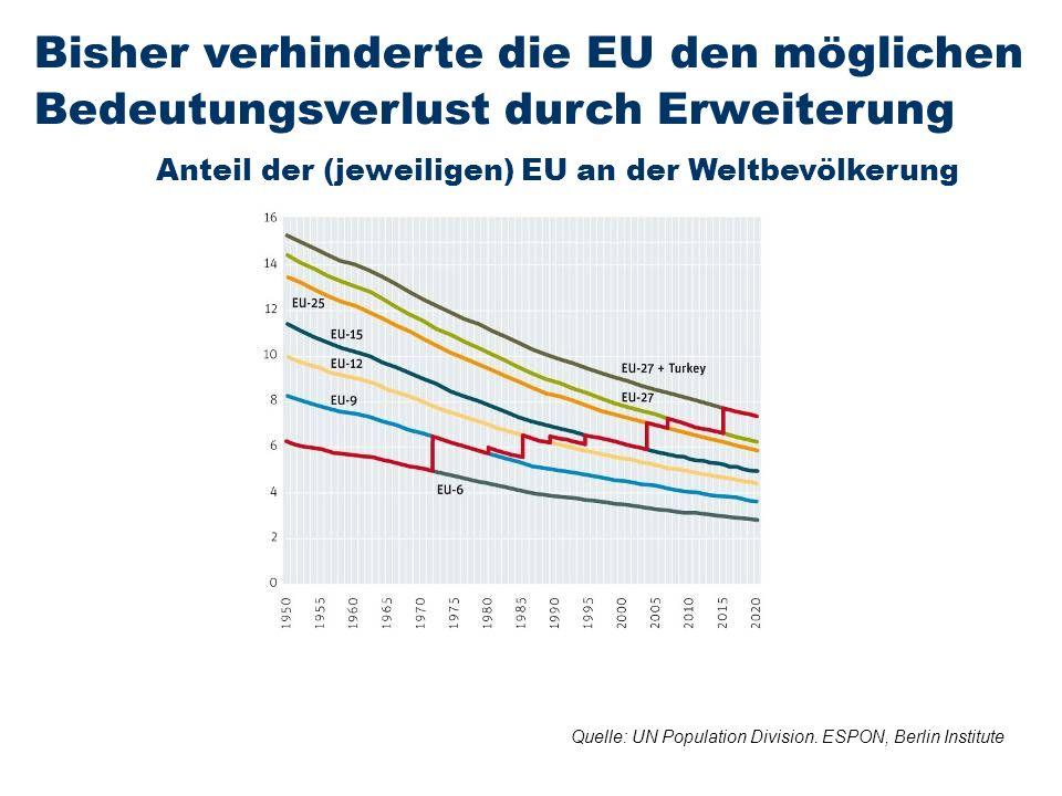 E R S T E G R O U P B A N K A G Seite 3820. Oktober 2011Rainer Münz Bisher verhinderte die EU den möglichen Bedeutungsverlust durch Erweiterung Anteil