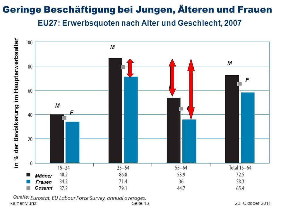 E R S T E G R O U P B A N K A G Seite 4320. Oktober 2011Rainer Münz Geringe Beschäftigung bei Jungen, Älteren und Frauen EU27: Erwerbsquoten nach Alte
