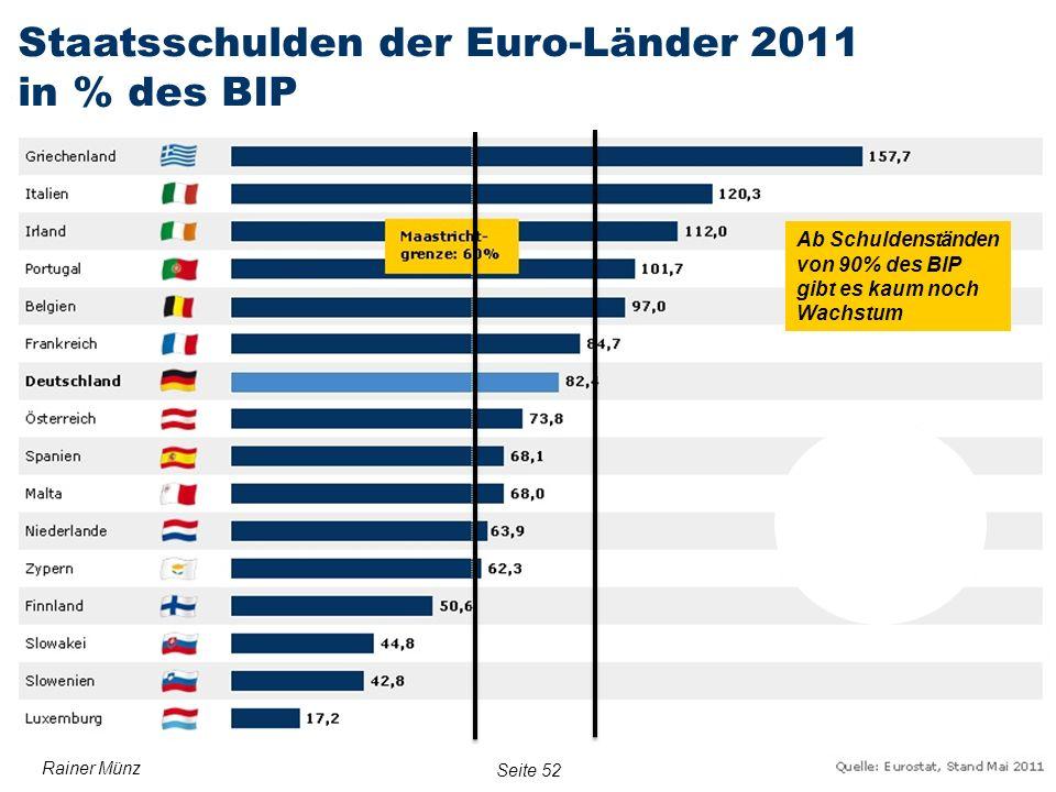 E R S T E G R O U P B A N K A G Seite 5220. Oktober 2011Rainer Münz Ab Schuldenständen von 90% des BIP gibt es kaum noch Wachstum Seite 52 Rainer Münz