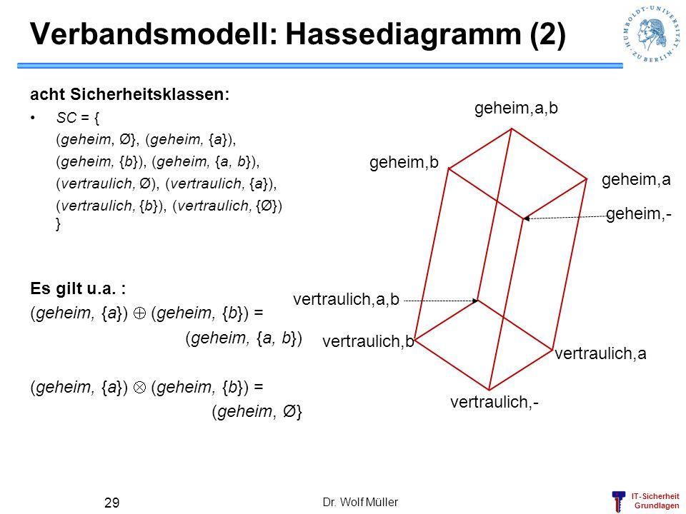 IT-Sicherheit Grundlagen Dr. Wolf Müller 29 Verbandsmodell: Hassediagramm (2) vertraulich,- vertraulich,a vertraulich,b vertraulich,a,b geheim,a gehei