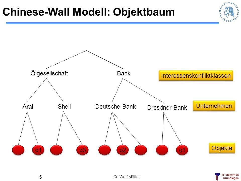 IT-Sicherheit Grundlagen Dr. Wolf Müller 5 Chinese-Wall Modell: Objektbaum ÖlgesellschaftBank Deutsche BankAral o1 o2 Shell o3 Dresdner Bank o1 Intere
