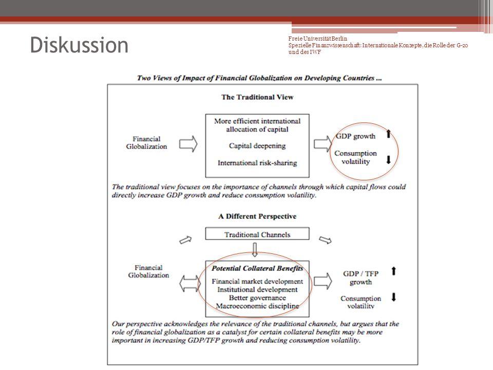 Freie Universität Berlin Spezielle Finanzwissenschaft: Internationale Konzepte, die Rolle der G-20 und des IWF Diskussion