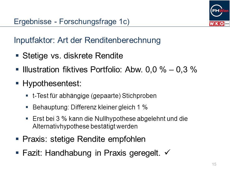 Ergebnisse - Forschungsfrage 1c) Inputfaktor: Art der Renditenberechnung Stetige vs. diskrete Rendite Illustration fiktives Portfolio: Abw. 0,0 % – 0,