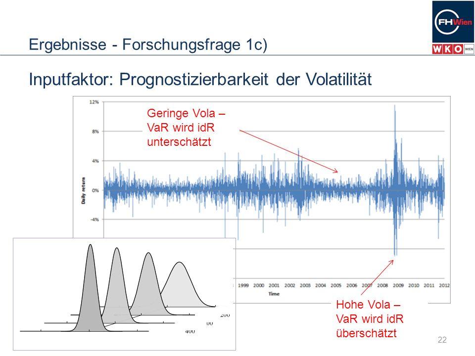 Ergebnisse - Forschungsfrage 1c) 22 Inputfaktor: Prognostizierbarkeit der Volatilität Geringe Vola – VaR wird idR unterschätzt Hohe Vola – VaR wird id