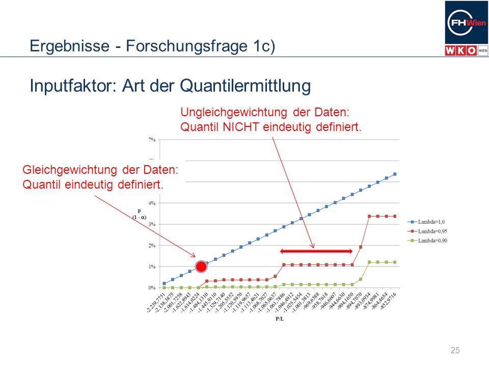 Ergebnisse - Forschungsfrage 1c) 25 Inputfaktor: Art der Quantilermittlung Gleichgewichtung der Daten: Quantil eindeutig definiert. Ungleichgewichtung
